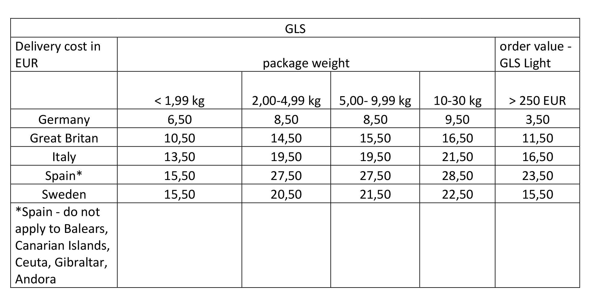 fb8f3821f49c96 Przesyłki kurierskie międzynarodowe GLS lub DPD do max 30 kg 1 paczka: